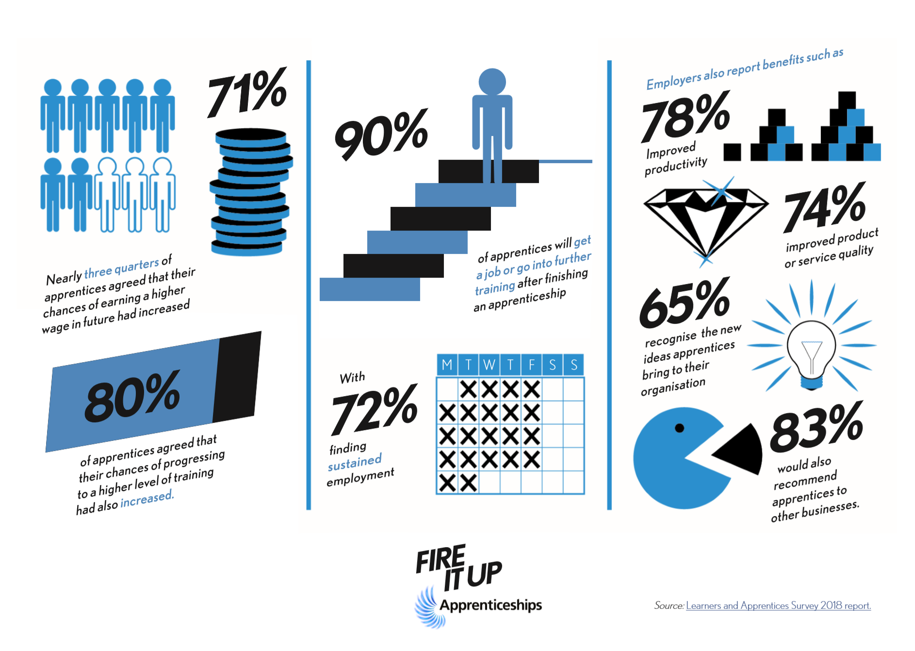 Apprenticeship infographic